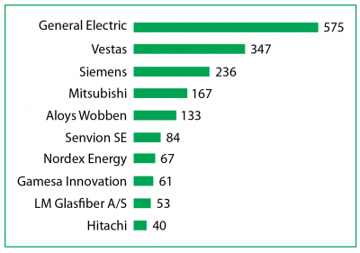 Graph of wind power industry patents by assignee or owner